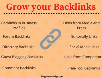 You should Check this Different Types of Backlinks